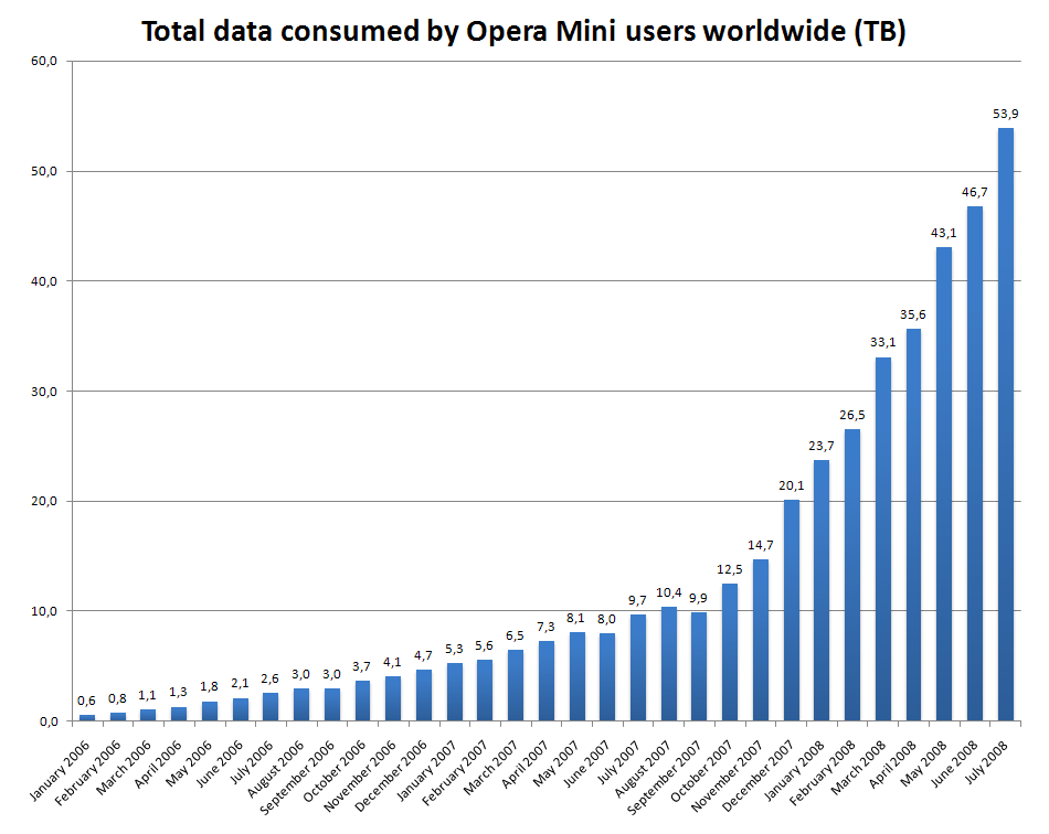 Total_data_consumed_by_Opera_Mini_users_worldwide_(TB)